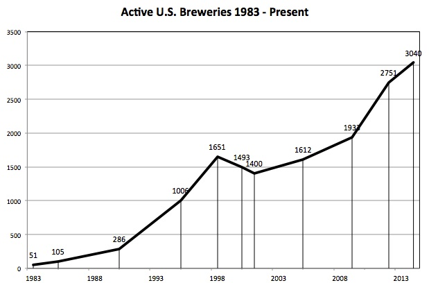 Active Breweries 1983 to Present