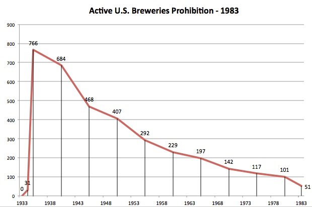 Active Breweries Prohibition to 1983