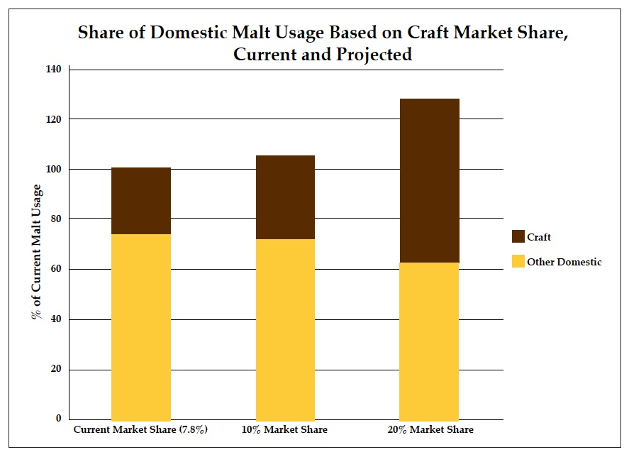 Craft Malt Market Share
